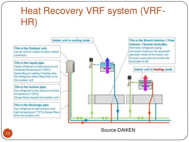 VARIABLE REFRIGERANT FLOW(VRF) ppt
