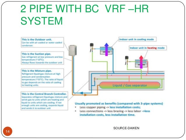 2 pipe with bc vrf –hr system 14 source-daiken