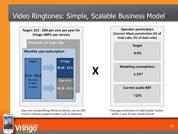 Video Ringtones: Simple, Scalable Business Model   Target: $12 - $60 per user per year for                               O...