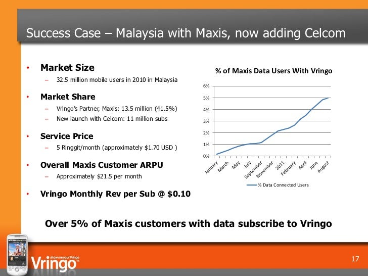 Success Case – Malaysia with Maxis, now adding Celcom•   Market Size                                               % of Ma...