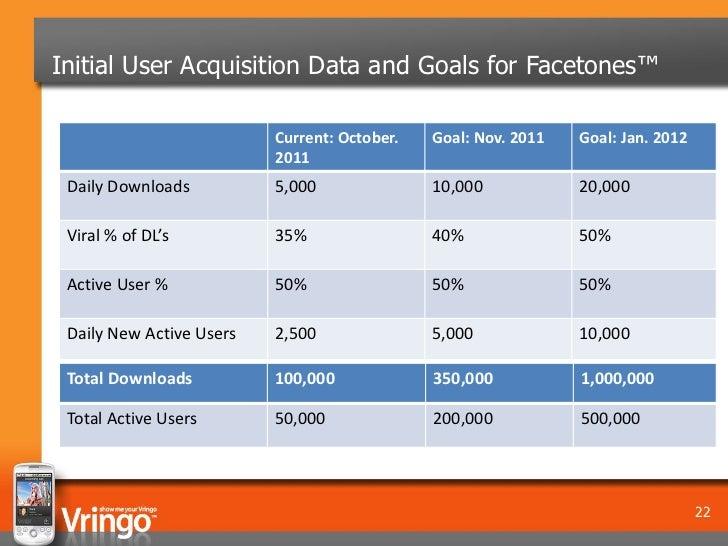 Initial User Acquisition Data and Goals for Facetones™                          Current: October.   Goal: Nov. 2011   Goal...