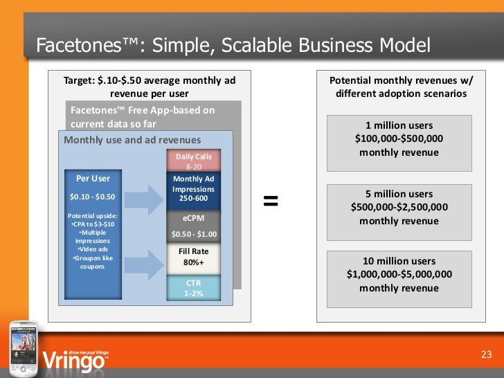 Facetones™: Simple, Scalable Business Model   Target: $.10-$.50 average monthly ad       Potential monthly revenues w/    ...