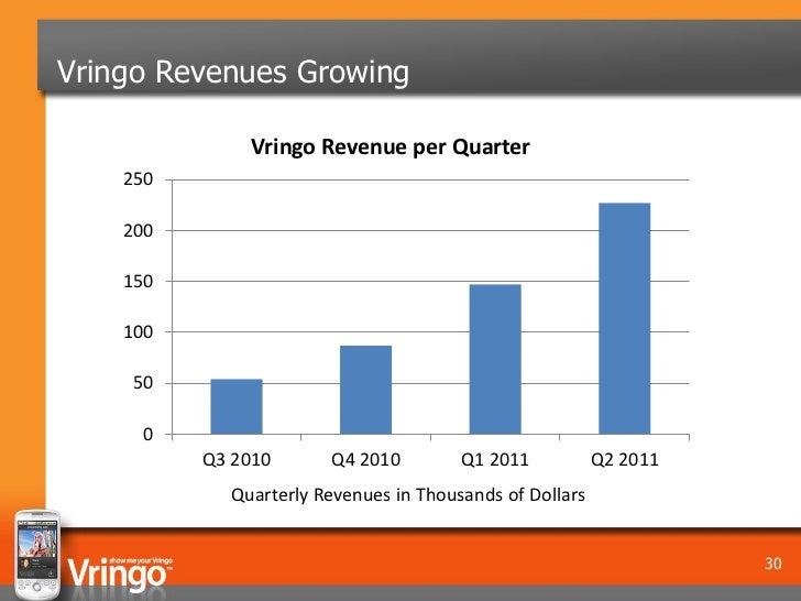 Vringo Revenues Growing              Vringo Revenue per Quarter    250    200    150    100    50      0          Q3 2010 ...