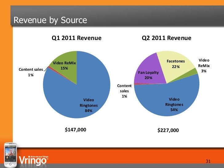 Revenue by Source                 Q1 2011 Revenue                      Q2 2011 Revenue                                    ...