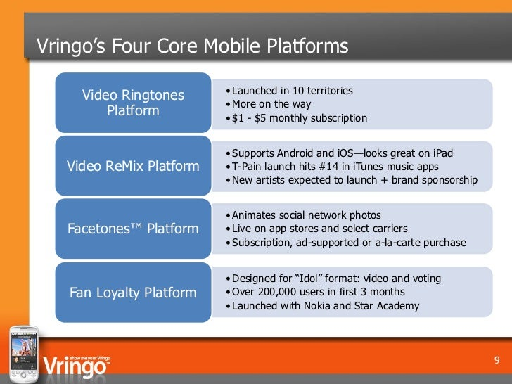 Vringo's Four Core Mobile Platforms                          • Launched in 10 territories     Video Ringtones             ...