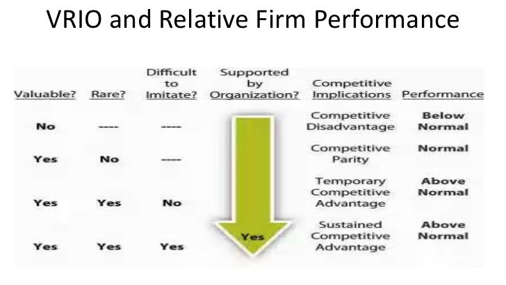 vrio framework analysis Organisation has vrio resources it will be very difficult for competitors to duplicate them because their processes and mechanism (peteraf, 1993 hoopes, madsen and walker, 2003) methodology, research design and data analysis.