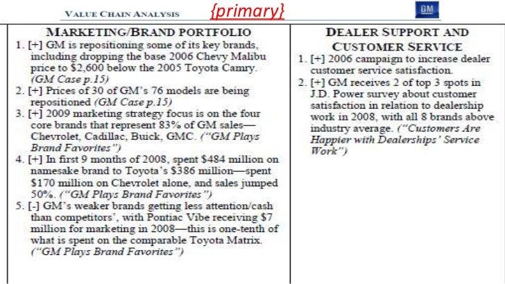 Vrio Honda And General Motors