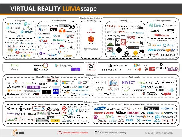 ©	LUMA	Partners	LLC	2017 Advertising Hardware VIRTUAL	REALITY	LUMAscape Peripherals Distribution Infrastructure Dev Platfo...