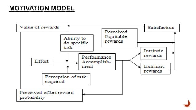 Porter lawler theory of motivation. Expectancy theory