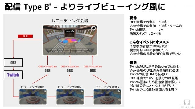 Akihiko.shirai / VRStudio Lab配信 Type B' - よりライブビューイング風に レコーディング会場 ビューイング会場1 ビューイング会場2 ビューイング会場3 Twitch OBS 映像 OBS OBS-Virt...