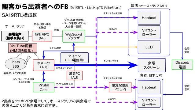 会場音声 (拍手&笑い) ホストPC (AU) WebSocket ブラウザ Virutal Cast Hapbeat 演者:オーストラリア(AU) VRコント ローラー LED Hapbeat 演者:日本(JP) VRコント ローラー マイコ...