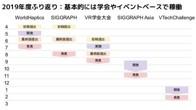 2019年度ふり返り:基本的には学会やイベントベースで稼働 SIGGRAPHWorldHaptics VR学会大会 SIGGRAPH Asia 4 VTechChallenge 初稿提出 初稿提出 投稿提出最終版提出 5 6 7 8 9 10 ...