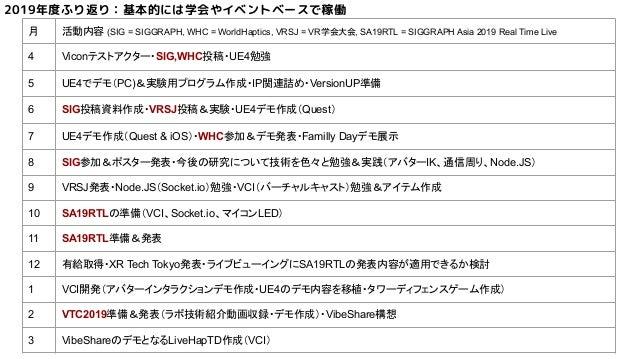 2019年度ふり返り:基本的には学会やイベントベースで稼働 月 活動内容 (SIG = SIGGRAPH, WHC = WorldHaptics, VRSJ = VR学会大会, SA19RTL = SIGGRAPH Asia 2019 Real...