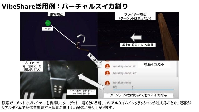 プレイヤー視点 (ターゲットは見えない) 観客視点 左 に あ る 視聴者コメントプレイヤーが 身に着けている 振動デバイス Target ターゲットが左にあることをコメントで指示 コメントが振動に変換され、プ レイヤーに伝わる 振動を頼りに左...