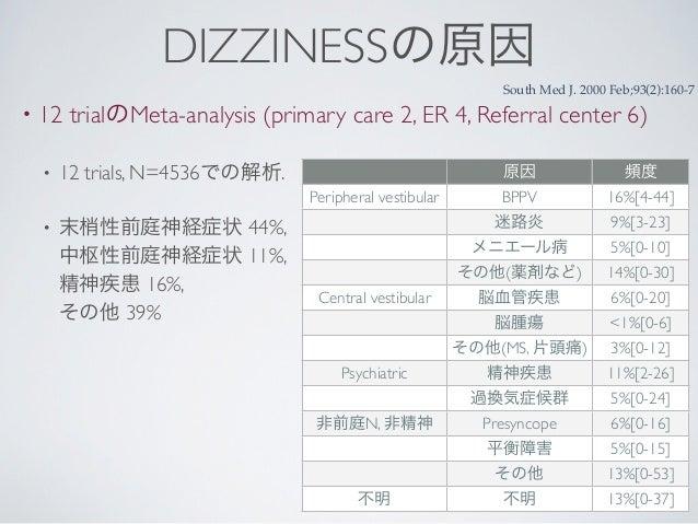 DIZZINESSの原因                                                             South Med J. 2000 Feb;93(2):160-7•   12 trialのMet...