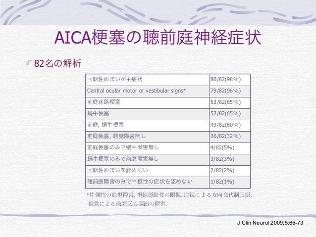 AICA 塞の聴前庭神経症状82名の解析         回転性めまいが主症状                                  80/82(98%)         Central ocular motor or vestib...