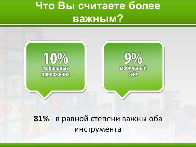 Процент открываемости PUSH- уведомлений и E-mail-писем: