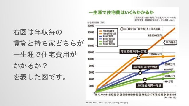 右図は年収毎の 賃貸と持ち家どちらが 一生涯で住宅費用が かかるか? を表した図です。 PRESIDENT Online 2013年4月15日号 から引用