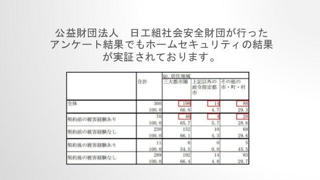公益財団法人 日工組社会安全財団が行った アンケート結果でもホームセキュリティの結果 が実証されております。