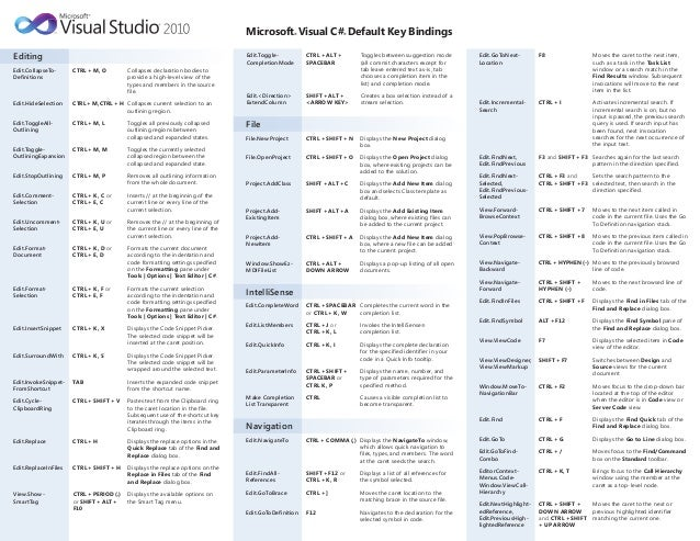 Microsoft® Visual C#® Default Key Bindings Editing Edit.CollapseTo- Definitions CTRL +M, O Collapses declaration bodies to...