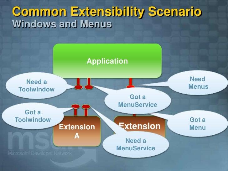 Common Extensibility Scenario Windows and Menus                       Application                                         ...