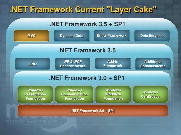 .NET Framework Current quot;Layer Cakequot;                   .NET Framework 3.5 + SP1                                    ...