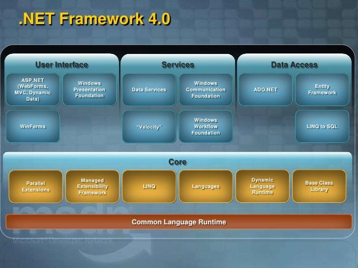 .NET Framework 4.0        User Interface                                                       Data Access                ...