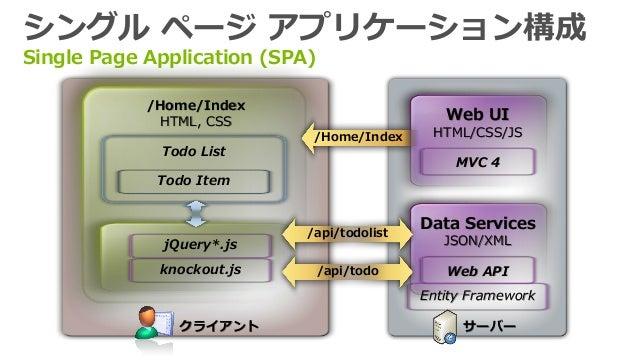 Visual Studio 2012 Web 開発 ~ One ASP.NET から TypeScript まで ~