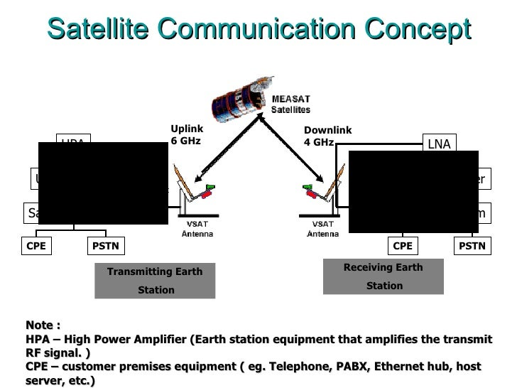 Gsm in satellite communication pdf