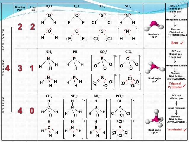 Diagram bond angles shoutfm ib chemistry on vsepr rh slideshare net dna bonds diagram bond finance diagram ccuart Images