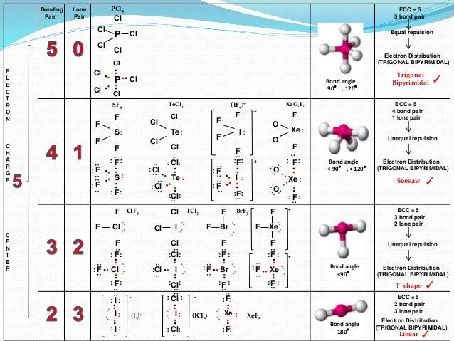 IB Chemistry on VSEPR