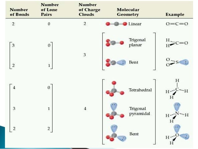 Vsepr theory & hybridization