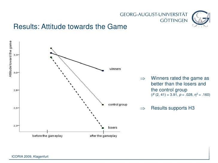 Very little is known about the influence of game outcome on the effects of in-game advertising