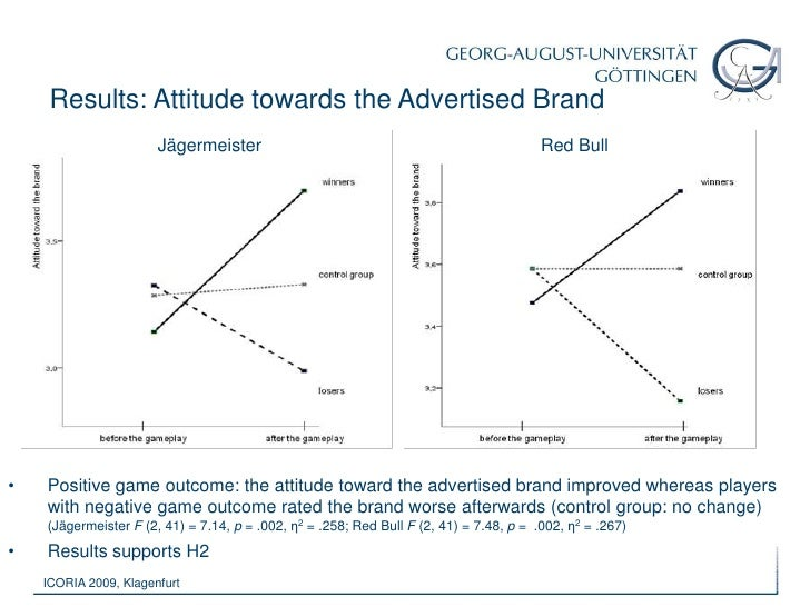 acceptance of in-game advertising and