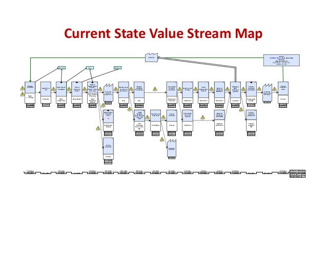 CurrentStateValueStreamMap <Client> CURRENT STATE Value Stream Map (Product> <Map assumptions> Demand Rate = XXXX/ Yea...