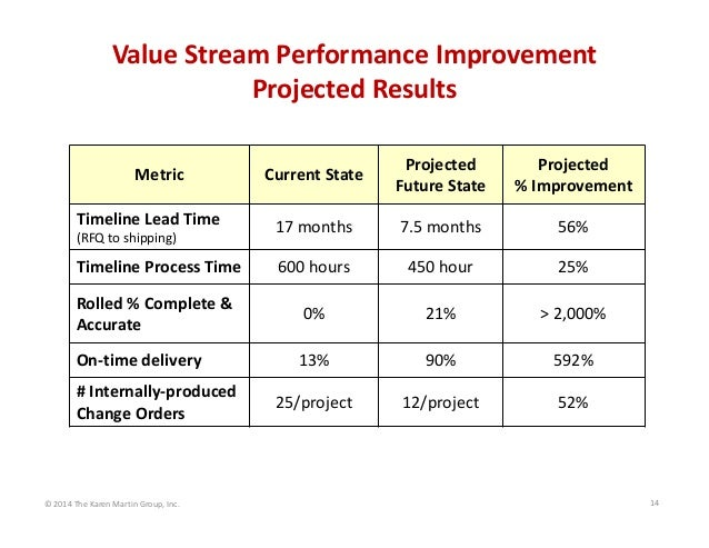 value stream performance improvement projected results current state