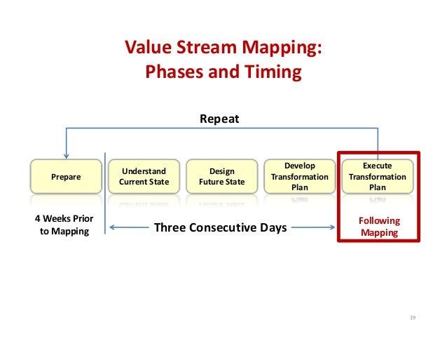 ValueStreamMapping: PhasesandTiming Repeat  Prepare  4WeeksPrior toMapping  Understand CurrentState  Design Futu...