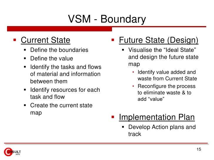 VSM – Current State<br />