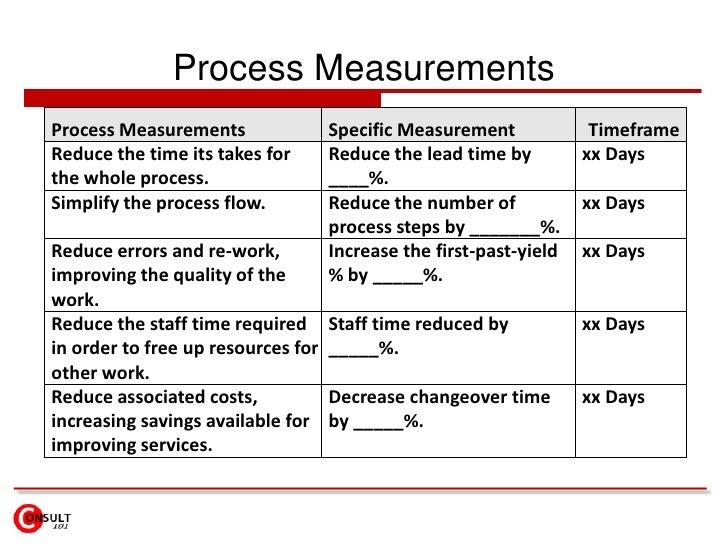 Verify & repeat the Process