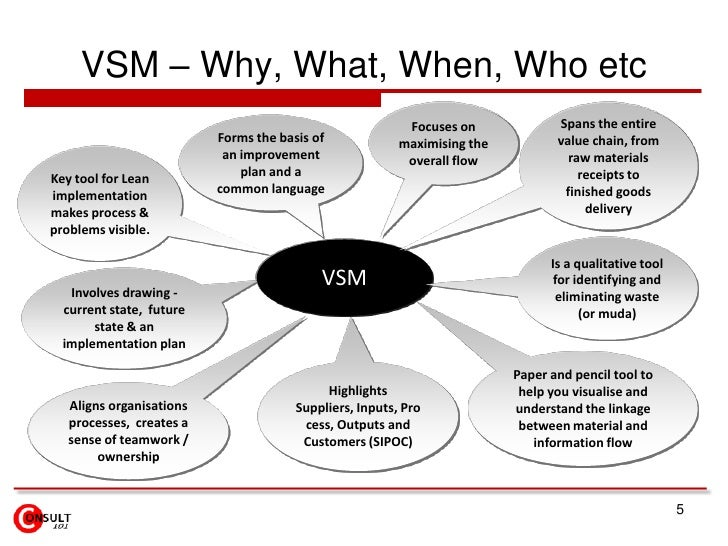 VSM – Why, What, When, Who etc<br />5<br />Focuses on maximising the overall flow<br />Spans the entire value chain, from ...