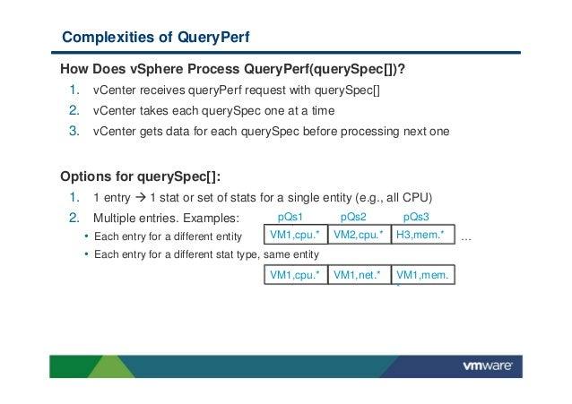 vSphere APIs for performance monitoring