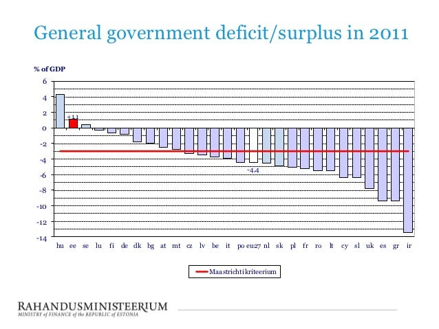 General government deficit/surplus in 2011% of GDP  6  4  2        +1,1  0 -2 -4                                          ...