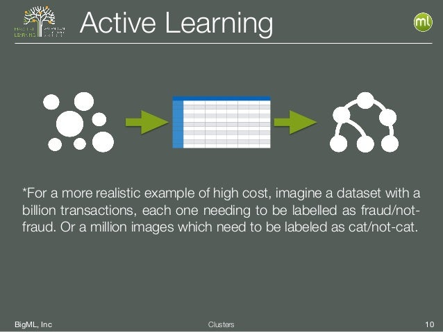 BigML, Inc 10Clusters Active Learning *For a more realistic example of high cost, imagine a dataset with a billion transac...