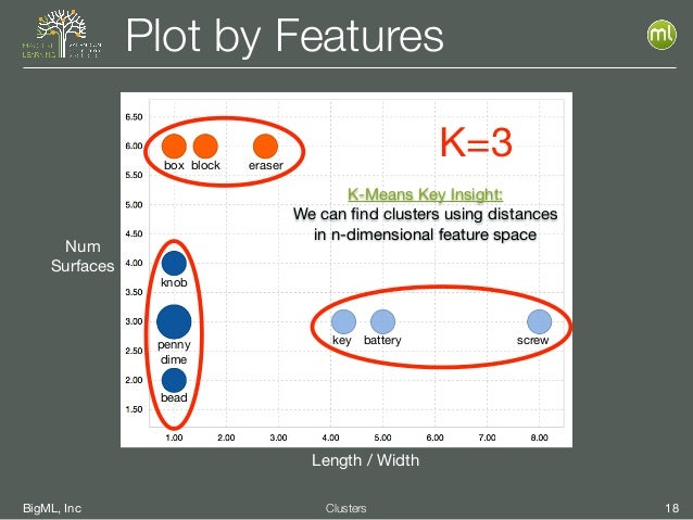 BigML, Inc 18Clusters Plot by Features Num  Surfaces Length / Width box block eraser knob penny  dime bead key battery scr...