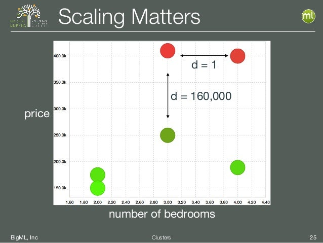 BigML, Inc 25Clusters Scaling Matters price number of bedrooms d = 160,000 d = 1