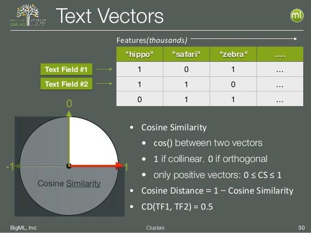 """BigML, Inc 30Clusters Text Vectors 1 Cosine Similarity 0 -1 """"hippo"""" """"safari"""" """"zebra"""" …. 1 0 1 … 1 1 0 … 0 1 1 … Text Field..."""