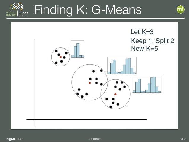 BigML, Inc 34Clusters Finding K: G-Means Let K=3 Keep 1, Split 2 New K=5