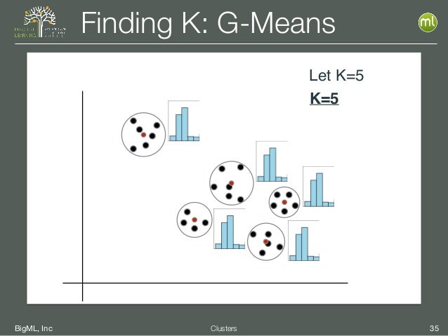 BigML, Inc 35Clusters Finding K: G-Means Let K=5 K=5