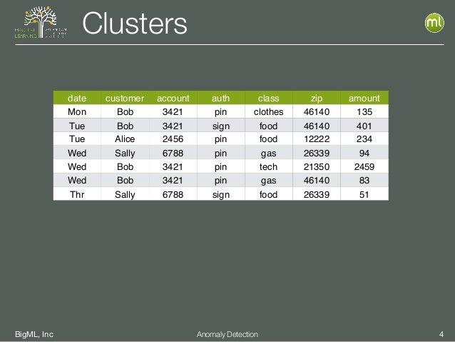 BigML, Inc 4Anomaly Detection Clusters date customer account auth class zip amount Mon Bob 3421 pin clothes 46140 135 Tue ...