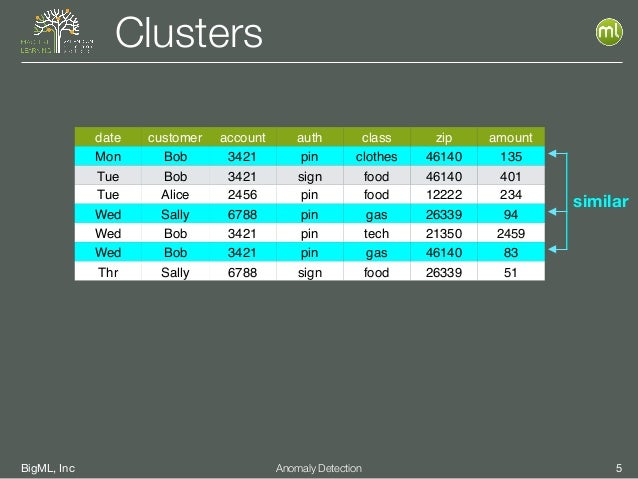 BigML, Inc 5Anomaly Detection Clusters date customer account auth class zip amount Mon Bob 3421 pin clothes 46140 135 Tue ...